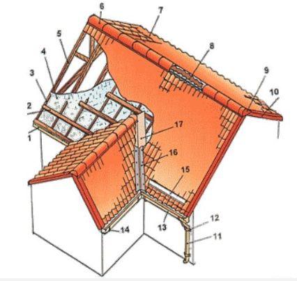 Устройство крыши для дома из пеноблоков