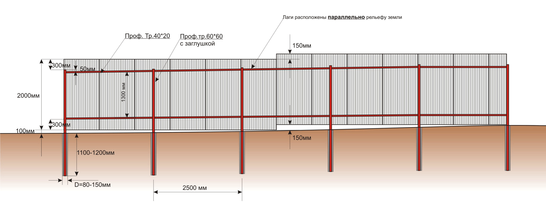 Монтаж забора из профнастила на участке с уклоном